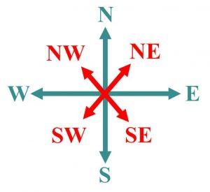 Direction Sense
