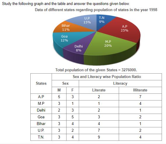DATA INTERPRETATION PIE CHART