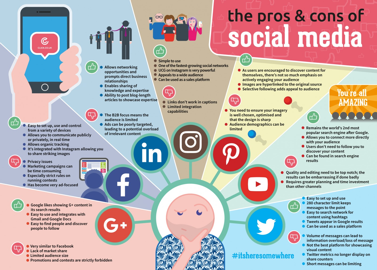 Social media pros cons essay