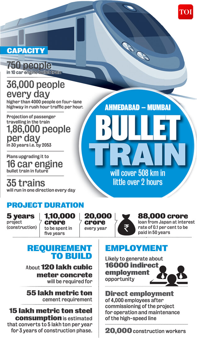 Bullet Train in India Pros and Cons