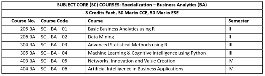mba business analytic syllabus