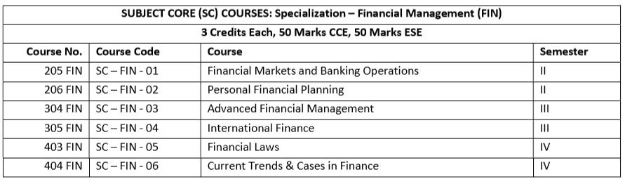 mba finance syllabus
