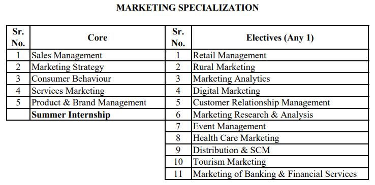 mms marketing syllabus