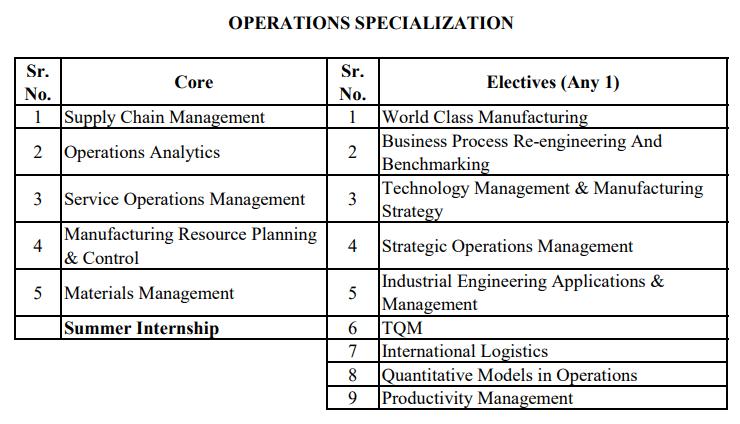 mms operations syllabus