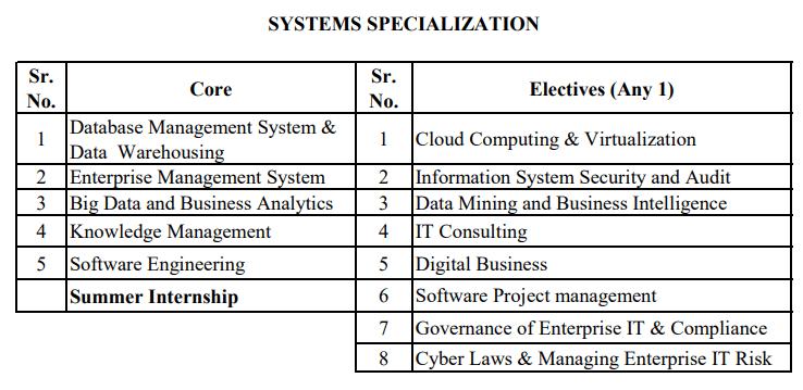 mms systems syllabus