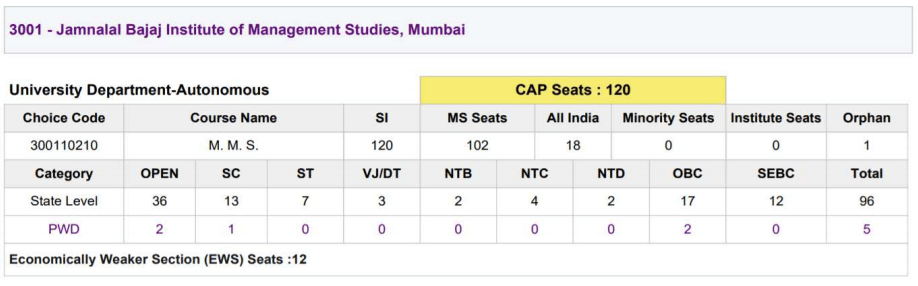 jbims seat matrix 2019