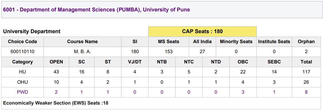 PUMBA mba seat matrix