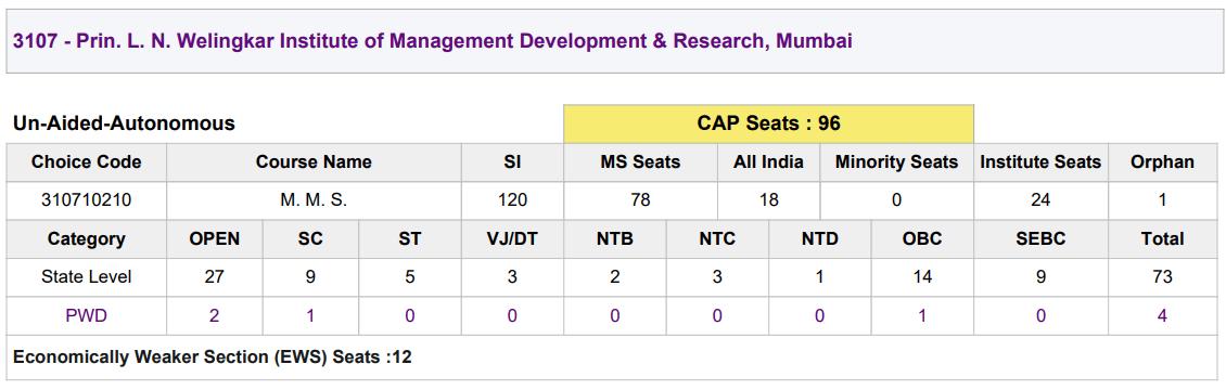 welingkar mba seat matrix