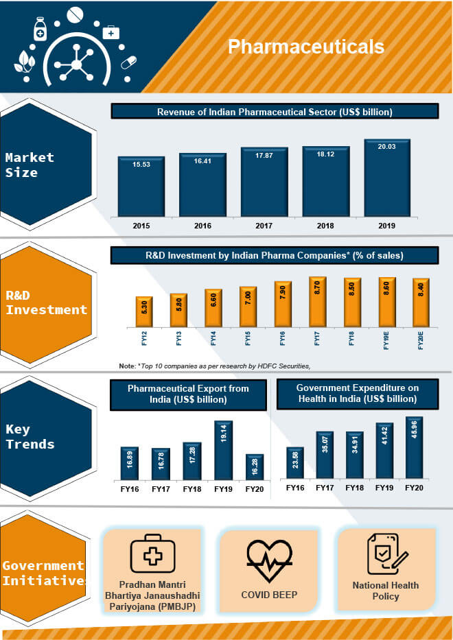 Indian Pharmaceutical Sector